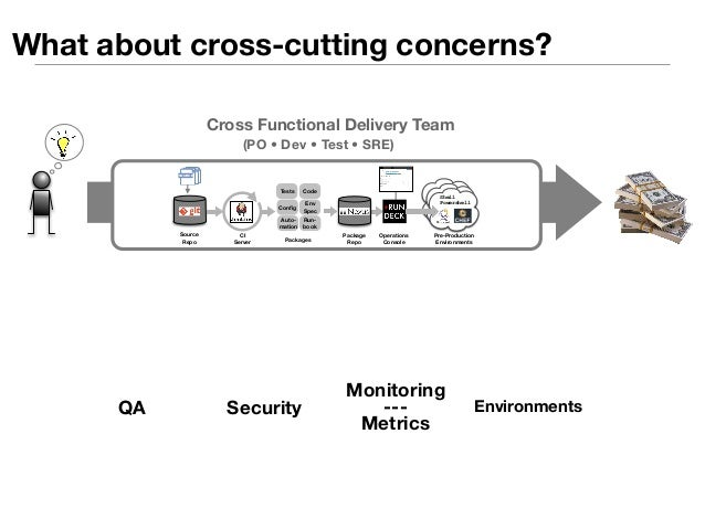 What about cross-cutting concerns?  Cross Functional Delivery Team  (PO • Dev • Test • SRE)  Tests Code  Source  Repo  Con...