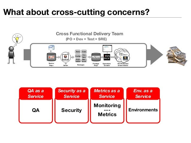 Be a service provider  pull  Cross-Cutting  Concern X  ✓ Standardized offerings  ✓ Pulled by users (not pushed)  ✓ On-dema...