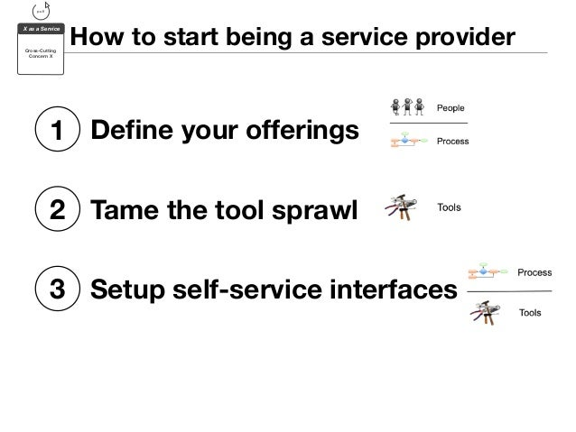 How to start being a service provider  pull  X as a Service  Cross-Cutting  Concern X  1 Define your offerings  2 Tame the...