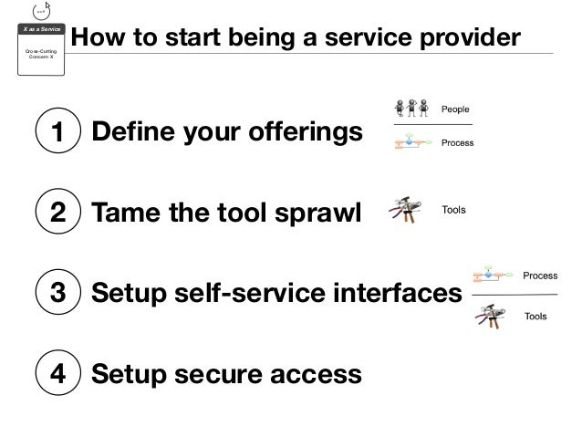 How to start being a service provider  pull  X as a Service  Cross-Cutting  Concern X  Plug: Give Rundeck a try --> rundec...