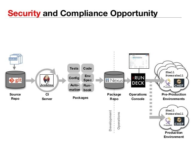 Security and Compliance Opportunity  Tests Code  Source  Repo  Config Env  Spec  Run-book  Auto-mation  Design and Code  R...