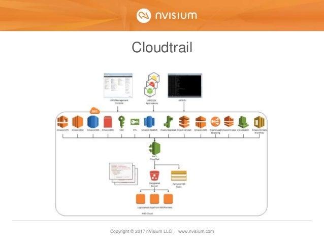 Copyright © 2017 nVisium LLC · www.nvisium.com Cloudtrail