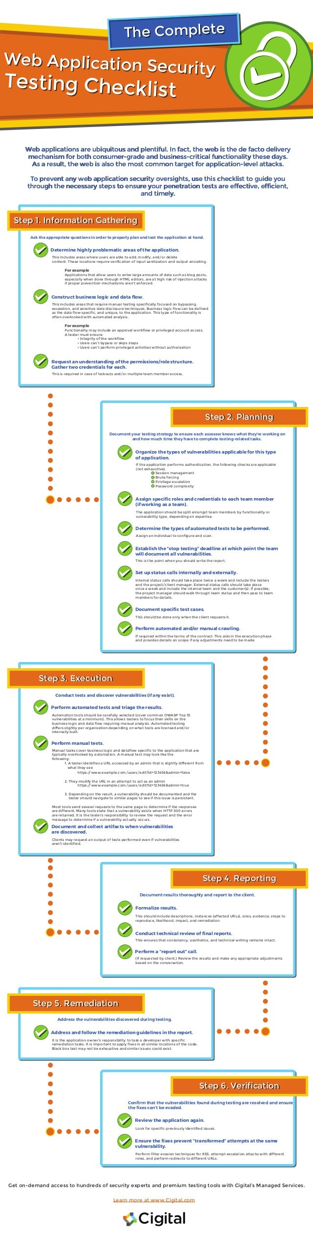The Complete Web Application Security Testing Checklist on application testing template, software test plan checklist, small business plan checklist, create a formatting checklist,
