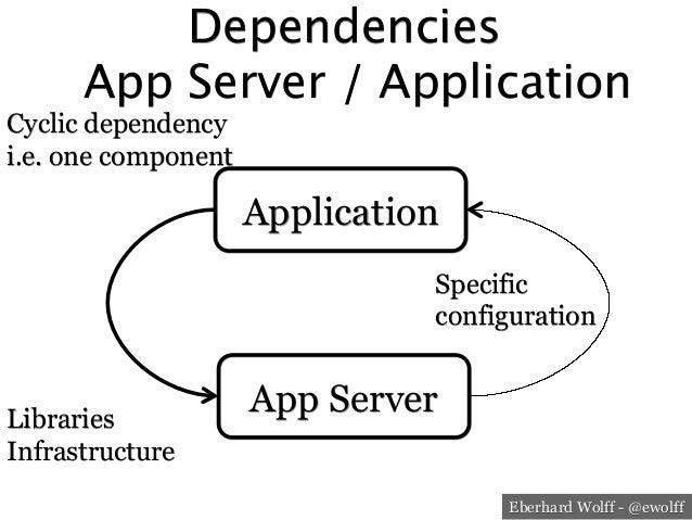 Eberhard Wolff - @ewolff Dependencies App Server / Application App Server Application Libraries Infrastructure Specific c...