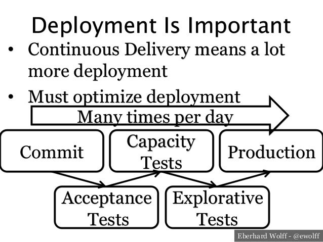Eberhard Wolff - @ewolff Deployment Is Important • Continuous Delivery means a lot more deployment • Must optimize deplo...