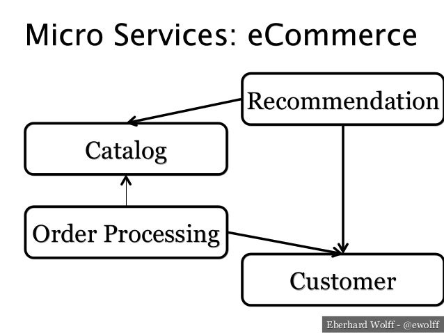 Eberhard Wolff - @ewolff Micro Services: eCommerce Catalog Order Processing Customer Recommendation