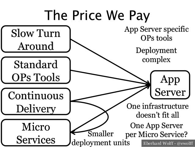 Eberhard Wolff - @ewolff The Price We Pay App Server Slow Turn Around Standard OPs Tools Continuous Delivery Micro Service...