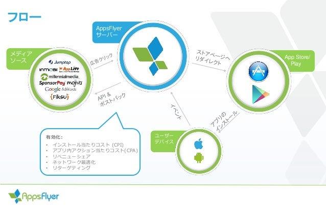 フロー AppsFlyer サーバー App Store/ Play ユーザー デバイス メディア ソース 有効化: • インストール当たりコスト (CPI) • アプリ内アクション当たりコスト(CPA) • リべニューシェア • ネットワーク...