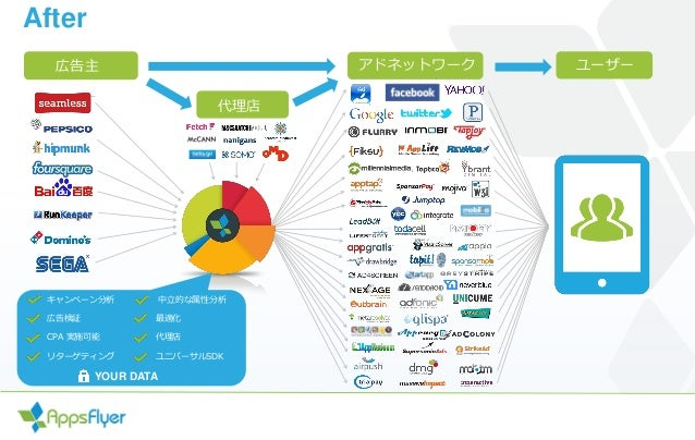 Advertiser s アドネットワーク ユーザー 代理店 キャンペーン分析 中立的な属性分析 広告検証 最適化 CPA 実施可能 代理店 リターゲティング ユニバーサルSDK 広告主 After YOUR DATA