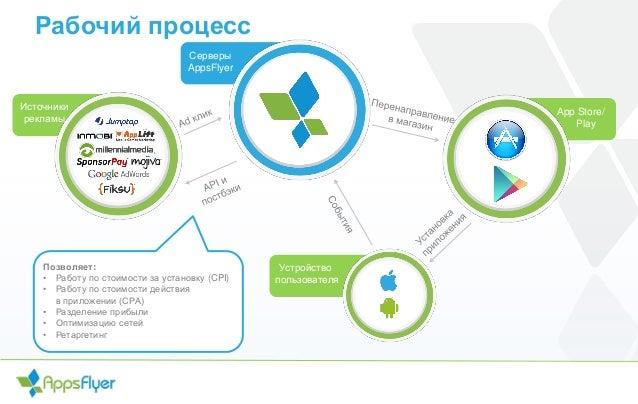 Рабочий процесс Серверы AppsFlyer App Store/ Play Устройство пользователя Источники рекламы Позволяет: • Работу по стоимос...