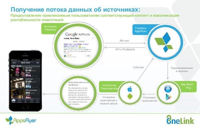 Серверы AppsFlyer App Store/ Play Устройство Пользователя Ad клик Перенаправление в магазин Установка приложения События A...