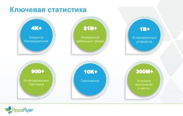 Ключевая статистика 4K+ Aккаунтов Рекламодателей Измеренный мобильный трафик Установленных устройств ПриложенийИнтегрирова...