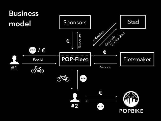 Business model POP-Fleet Fietsmaker #1 #2 Sponsors Stad Service € / € € € Exposure Subsidies G ezonde Pop-It! POPBIKESlim ...