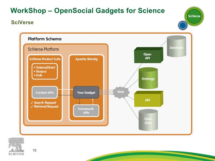 WorkShop – OpenSocial Gadgets for Science  SciVerse