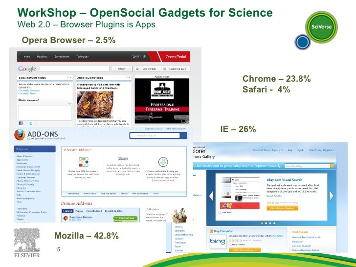 WorkShop – OpenSocial Gadgets for Science Web 2.0 – Browser Plugins is Apps  Opera Browser – 2.5% IE – 26%  Mozilla – 42.8...