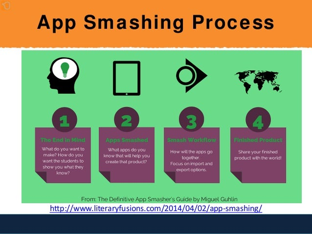 App Smashing for Librarians