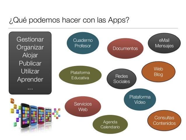 ¿Qué podemos hacer con las Apps? Plataforma Educativa Servicios Web Web Blog Cuaderno Profesor Redes Sociales Agenda Calen...