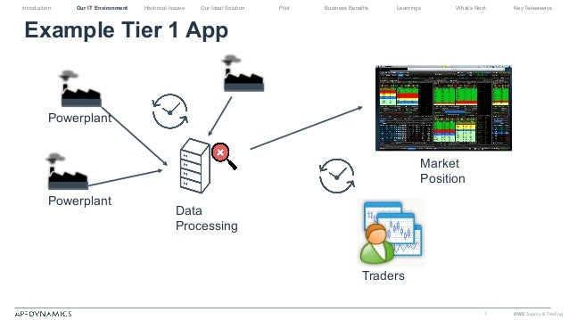 Image result for supply trading app