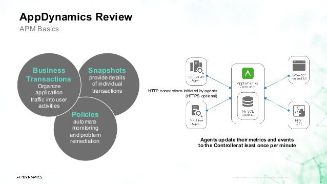 appdynamics review appdynamics confidential