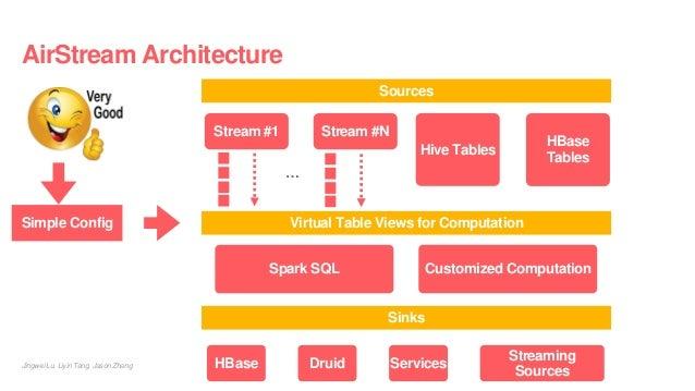 AirStream Architecture Jingwei Lu, Liyin Tang, Jason Zhang Sources Stream #1 Stream #N Hive Tables HBase Tables Virtual Ta...