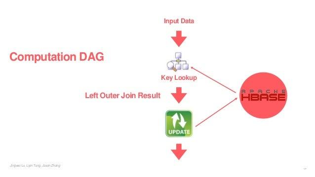 Jingwei Lu, Liyin Tang, Jason Zhang Computation DAG 17 Input Data Left Outer Join Result Key Lookup