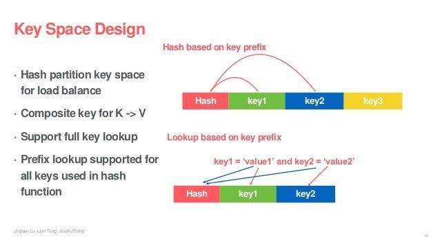 Jingwei Lu, Liyin Tang, Jason Zhang Key Space Design • Hash partition key space for load balance • Composite key for K -> ...