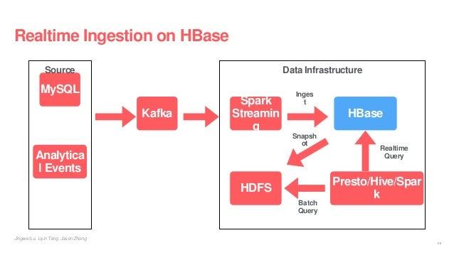 Realtime Ingestion on HBase Data Infrastructure MySQL Analytica l Events Kafka Spark Streamin g HBase HDFS Presto/Hive/Spa...