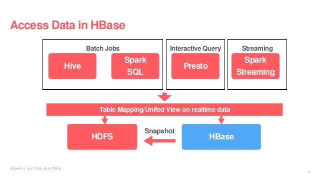 Access Data in HBase Jingwei Lu, Liyin Tang, Jason Zhang HBase Hive Presto Spark SQL Spark Streaming Batch Jobs Interactiv...