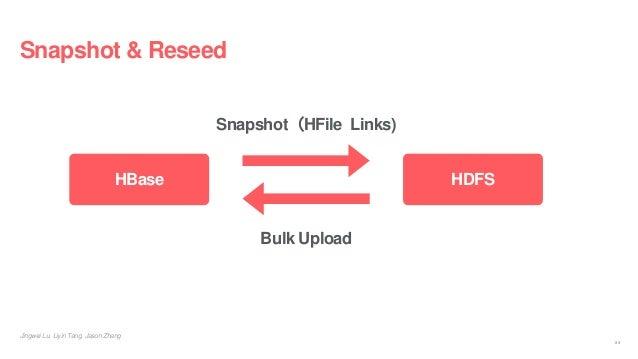 Snapshot & Reseed Jingwei Lu, Liyin Tang, Jason Zhang HBase HDFS Snapshot(HFile Links) Bulk Upload 24