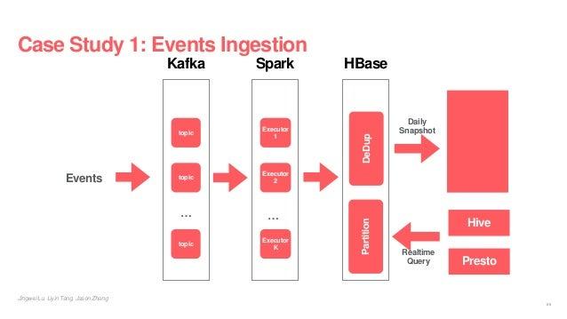 Case Study 1: Events Ingestion Jingwei Lu, Liyin Tang, Jason Zhang Kafka topic … topic topic Spark Executor 1 … Executor 2...