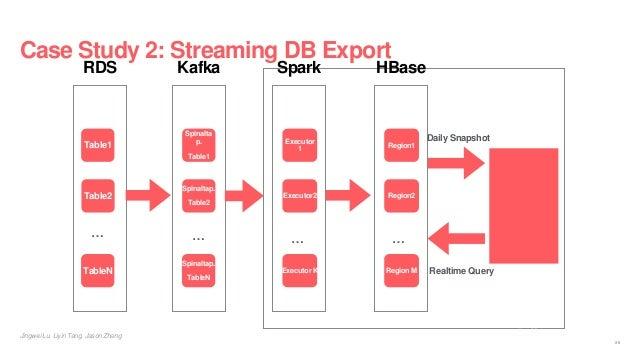 Case Study 2: Streaming DB Export KafkaRDS Table1 … Spinalta p. Table1 … Table2 TableN Spinaltap. Table2 Spinaltap. TableN...