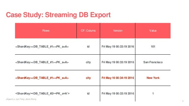 Case Study: Streaming DB Export Rows CF: Colums Version Value <ShardKey><DB_TABLE_#1><PK_a=A> id Fri May 19 00:33:19 2016 ...