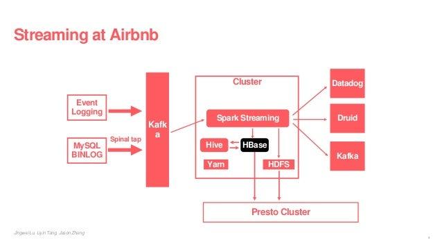 Streaming at Airbnb Event Logging MySQL BINLOG Cluster HDFS Hive Spinal tap Presto Cluster Yarn Kafk a HBase Spark Streami...