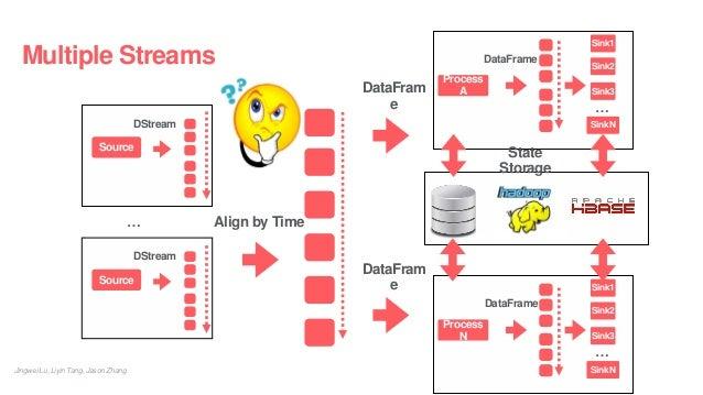 Multiple Streams Jingwei Lu, Liyin Tang, Jason Zhang DataFrame Sink1 Process A Sink2 Sink3 SinkN … DataFrame Sink1 Process...