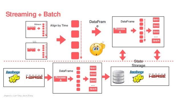 Streaming + Batch Jingwei Lu, Liyin Tang, Jason Zhang DataFrame Sink1 Process A Sink2 Sink3 SinkN … DataFram e State Stora...