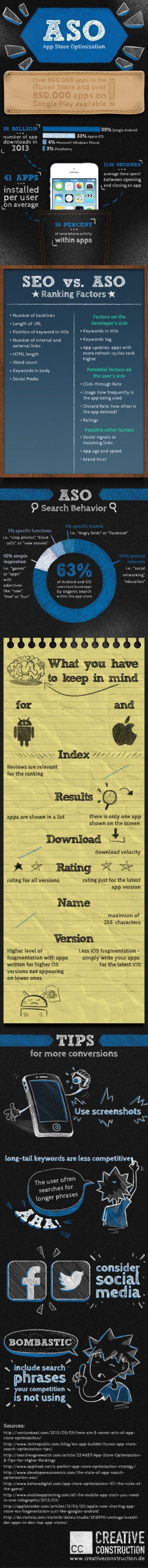 App Store Optimization – wie die eigene App besser gefunden wird [Infografik]