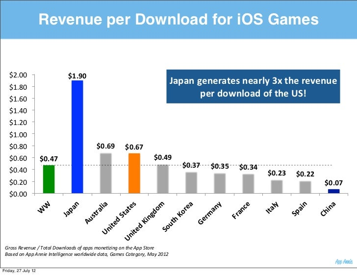 Revenue per Download for iOS Games   $2.00$                               $1.90&                                          ...