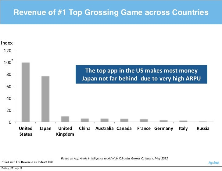 """Revenue of #1 Top Grossing Game across CountriesIndex 120""""   * 100""""                                                       ..."""