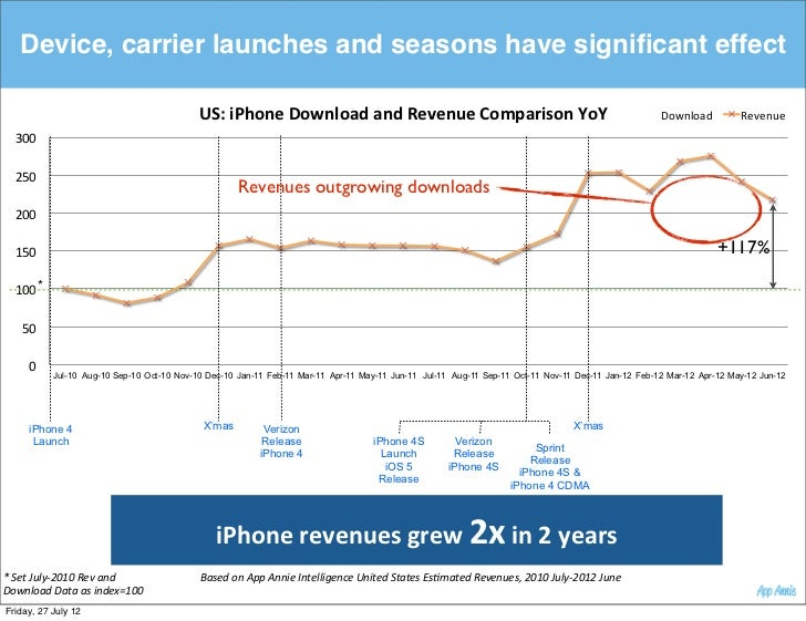 Device, carrier launches and seasons have significant effect                                               US:$iPhone$Downl...