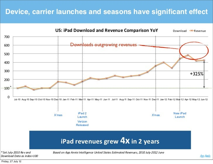 Device, carrier launches and seasons have significant effect                                                 US:$iPad$Downl...