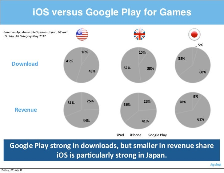 iOS versus Google Play for Games Based on App Annie Intelligence -‐ Japan, UK and                      ...