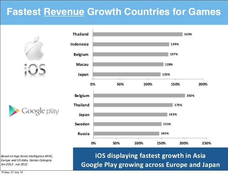 Fastest Revenue Growth Countries for Games                                                            Thailand%           ...