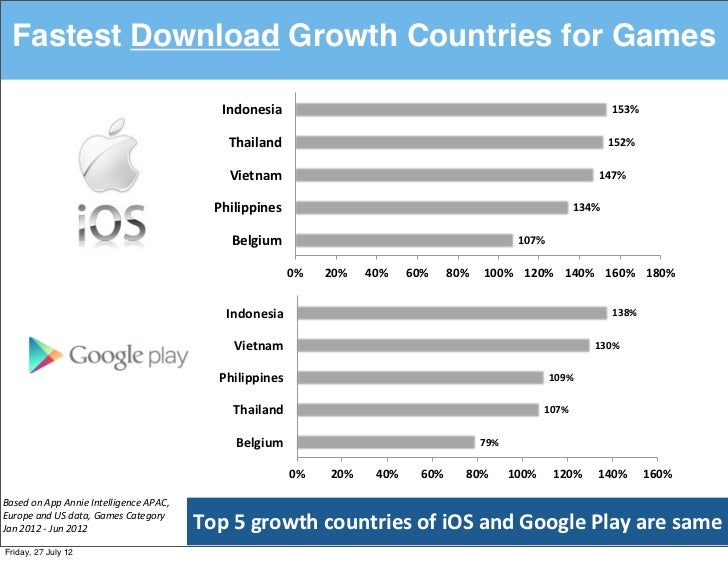 Fastest Download Growth Countries for Games                                                               Indonesia%      ...