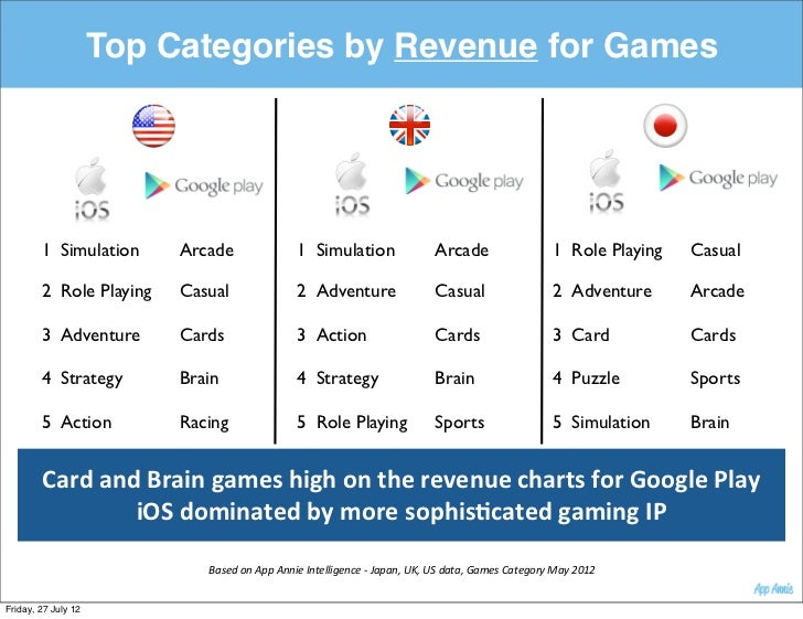 Top Categories by Revenue for Games        1 Simulation      Arcade                        1 Simulation                   ...