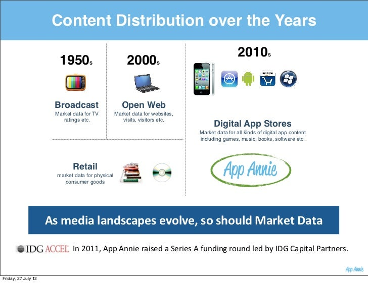 Content Distribution over the Years                        1950          S                 2000         S                 ...