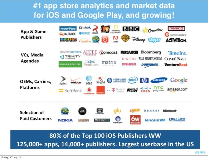 #1 app store analytics and market data                          for iOS and Google Play, and growing!                 App...