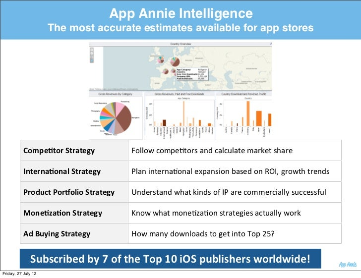 App Annie Intelligence                     The most accurate estimates available for app stores           CompeBtor Stra...