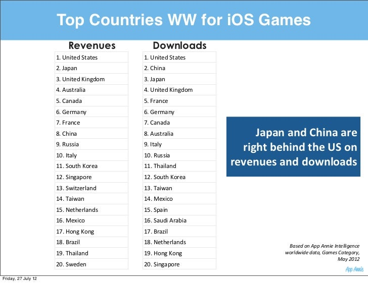 Top Countries WW for iOS Games                           Revenues                 Downloads                     1. Unite...