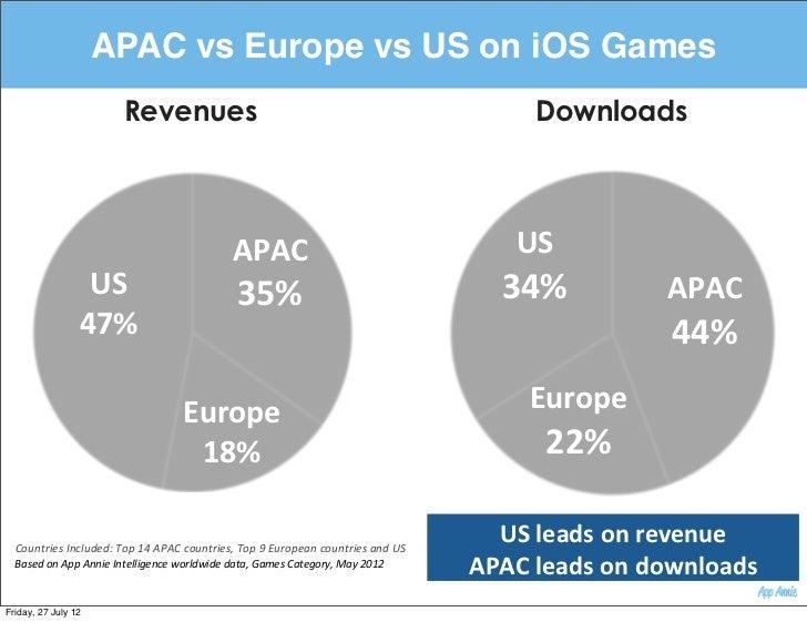 APAC vs Europe vs US on iOS Games                                Revenues                                                 ...