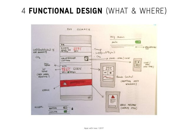 Apps with love / 2017 4 FUNCTIONAL DESIGN (WHAT & WHERE)